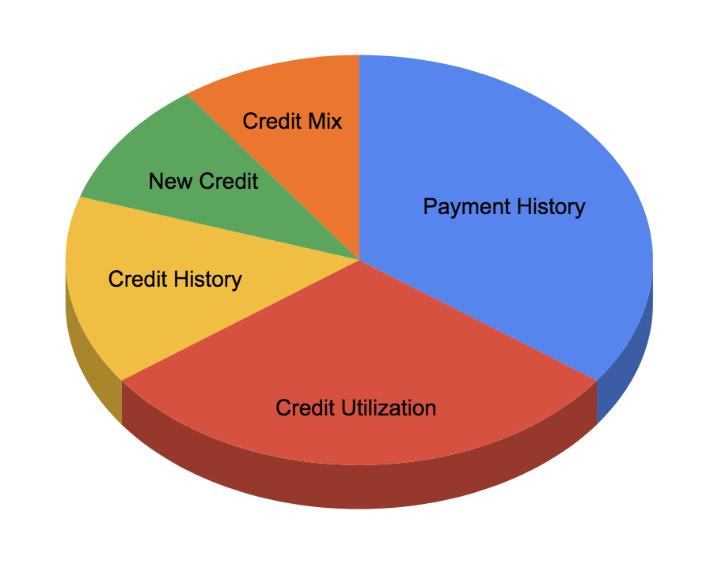 FICO Credit Score Factors | 5 Factors That Determine Your FICO Credit Score | The Loaded Pig