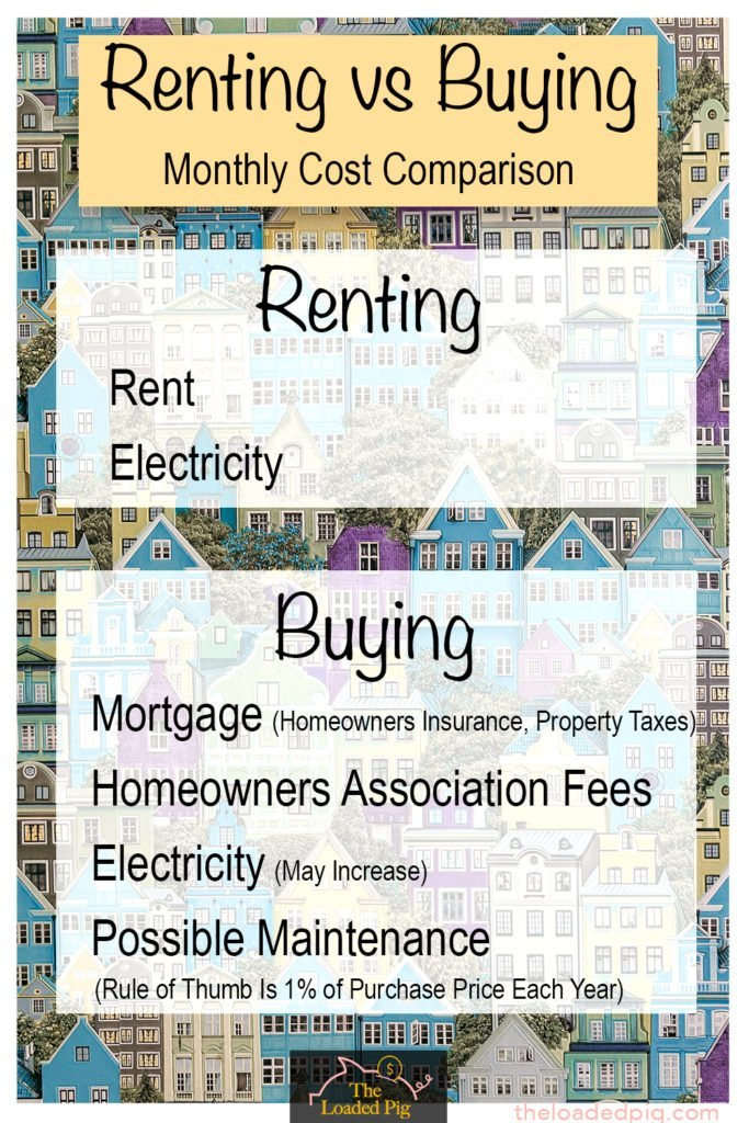 Monthly Cost Comparison | Renting vs Buying: The Comprehensive Guide To Help You Decide | The Loaded Pig